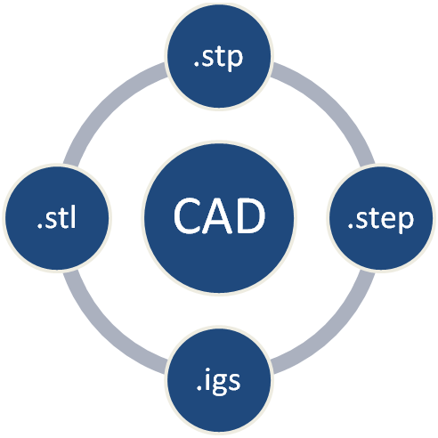 Different CAD formates