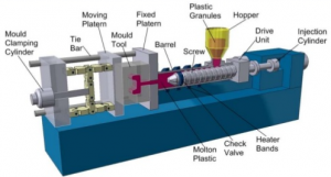 Major stages of injection molding