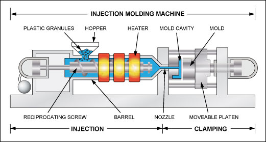 questions on injection molding