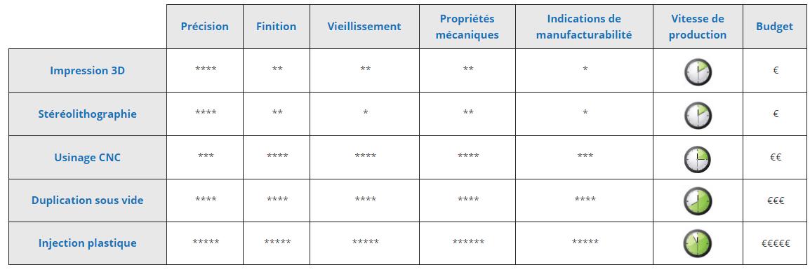 tableau comparatif technologies prototypage rapide